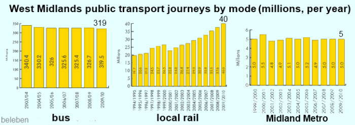 Midland Metro ridership compared to bus and local rail