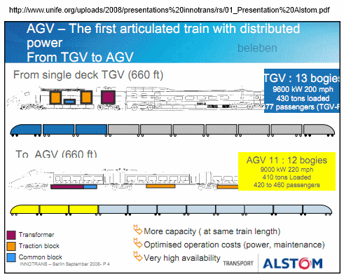 Alstom, 'From TGV to AGV'