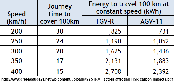 High speed rail travel at 400 km/h requires 3.2 times as much energy as 200 km/h (Systra for Greengauge21)