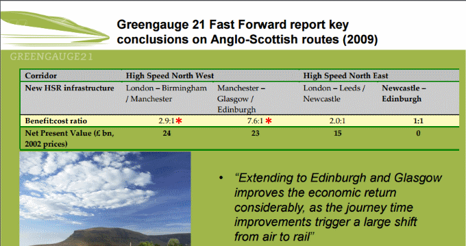 Greengauge 21: the value for money of Manchester - Scotland high speed rail is more than double the value for money of Manchester - London high speed rail