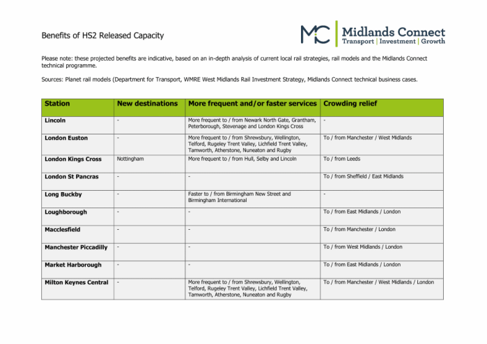 @midsconnect, 'HS2 released capacity' table, 04 Oct 2019, page 4